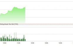 Chứng khoán sáng 3/1: VN-Index vượt 1.000 điểm, thanh khoản tăng vọt