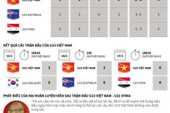 Việt Nam vào tứ kết giải U23 châu Á