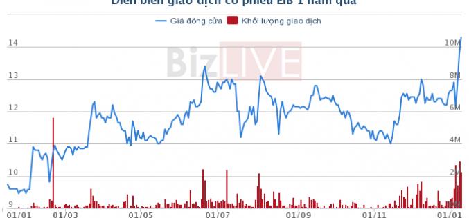 STB lên giá, Eximbank bán tiếp 5,5 triệu cổ phần
