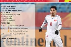 """Phạm Đức Huy –  """"người hùng thầm lặng"""" của U23 Việt Nam"""