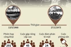 Hiệp định Paris qua các con số