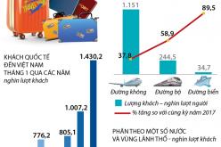 Tháng 1/2018, Việt Nam đón hơn 1,43 triệu lượt khách quốc tế