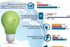 Gia tăng tỷ trọng nguồn năng lượng tái tạo trong sản xuất và tiêu thụ