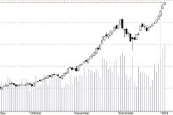 Blog chứng khoán: Thị trường cực mạnh