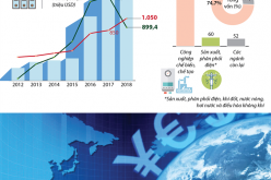 Vốn FDI tháng 1/2018 đạt 1.255,4 triệu USD