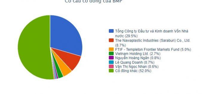 SCIC công bố giá khởi điểm bán cổ phần tại Nhựa Bình Minh là 96.500 đồng/cổ phần