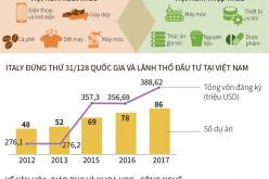 Phát triển quan hệ kinh tế – văn hóa Việt Nam – Italy