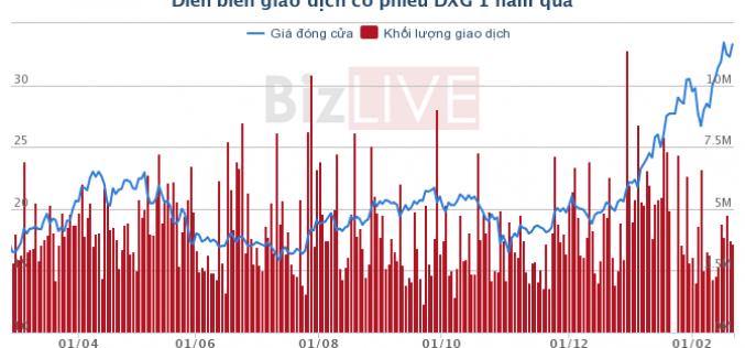 Thị giá DXG tăng gấp đôi, cổ đông ngoại chốt lời