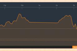 Chứng khoán chiều 21/3: ROS gia nhập kéo chỉ số, VN-Index suýt đóng cửa ở 1.170 điểm