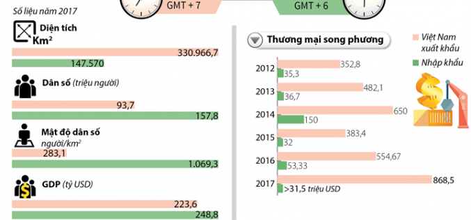 Việt Nam – Bangladesh đặt mục tiêu kim ngạch thương mại 1 tỷ USD