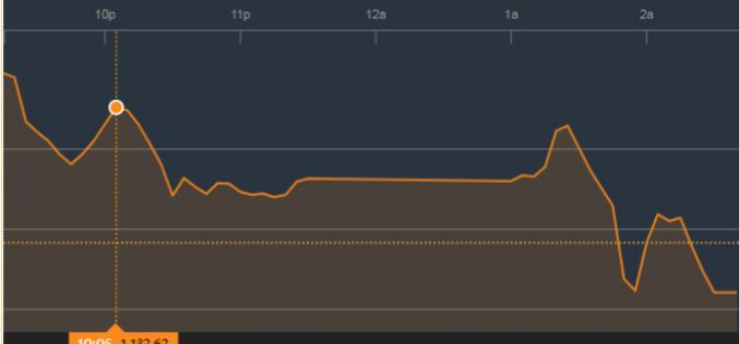 Chứng khoán chiều 9/3: Bức tường vô hình ở ngưỡng 1.120, VN-Index tiếp tục lình xình