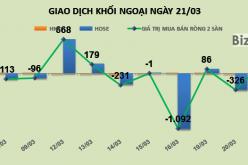 Phiên 22/3: Khối ngoại gom thêm gần 1,5 triệu HPG trong ngày họp đại hội đồng cổ đông