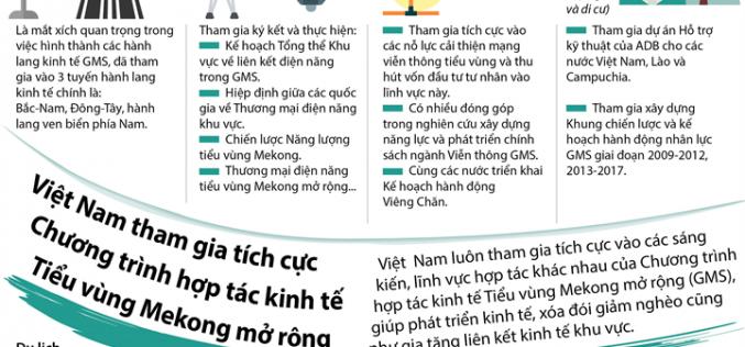 Việt Nam tham gia tích cực Chương trình hợp tác kinh tế Tiểu vùng Mekong mở rộng