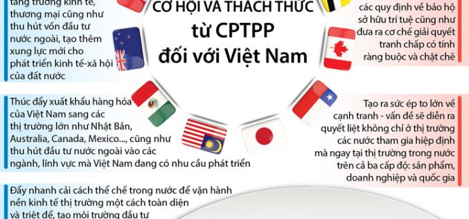 Cơ hội và thách thức từ CPTPP đối với Việt Nam