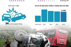 2 tháng đầu năm 2018, cả nước xảy ra 3.345 vụ tai nạn giao thông