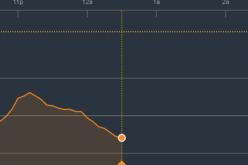 Chứng khoán sáng 23/3: Ngập trong sắc đỏ, VN-Index vẫn giảm nhẹ hơn so với khu vực