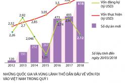 Quý I/2018, vốn FDI đạt 5,8 tỷ USD