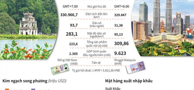 Phát triển mạnh mẽ quan hệ đối tác chiến lược Việt Nam – Malaysia