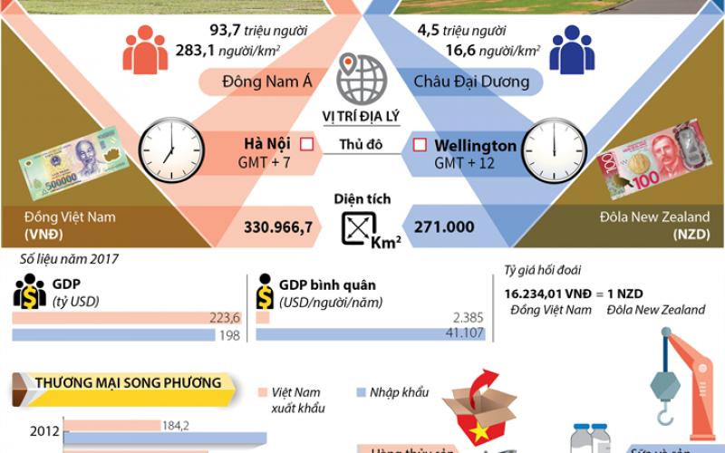 Quan hệ đối tác toàn diện Việt Nam – New Zealand