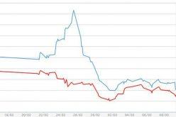 Vàng miếng sụt giá, USD tự do tăng trở lại