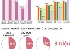 Việt Nam thực hiện tốt các mục tiêu về bình đẳng giới