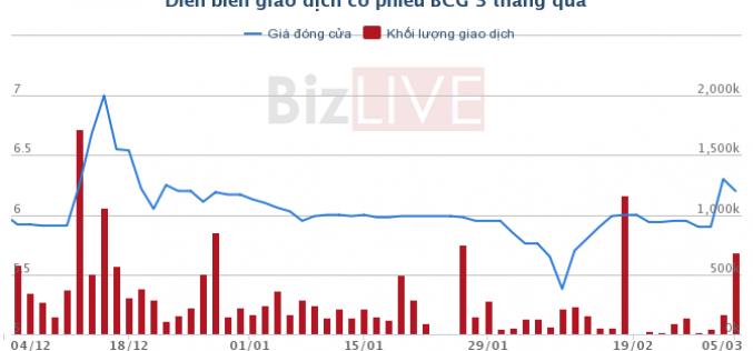BCG: Imperial Dragon Investment Limited đã bán ra 2,1 triệu cổ phiếu với giá 6.000 đồng/cp