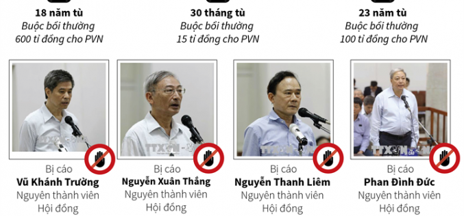 Phiên tòa xét xử vụ góp vốn 800 tỷ đồng vào OceanBank: Bị cáo Đinh La Thăng bị tuyên phạt 18 năm tù