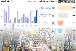 Chỉ số sản xuất công nghiệp 2 tháng đầu năm 2018 tăng 15,2%