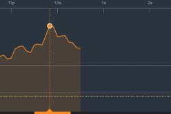 Chứng khoán sáng 21/3: VN-Index đã chạm mốc lịch sử của thị trường