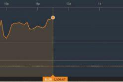 Chứng khoán sáng 6/3: Tích cực trở lại, khối ngoại tranh thủ mua ròng gần 120 tỷ đồng