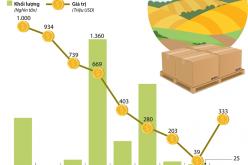 Quý I/2018: Xuất khẩu nông sản chủ lực tăng trưởng mạnh