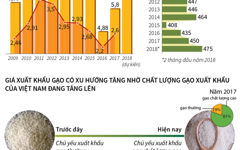 Việt Nam có thể xuất khẩu 6,5 triệu tấn gạo trong năm 2018