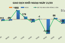 Phiên 21/3: Gom mạnh VIC và HPG, khối ngoại mua ròng trở lại 231 tỷ đồng