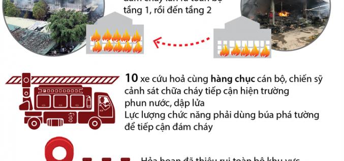 Cháy lớn thiêu rụi chợ Quang ở Thanh Trì, Hà Nội