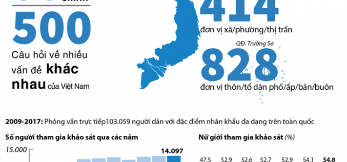 Tổng quan về Chỉ số Hiệu quả Quản trị và Hành chính công cấp tỉnh ở Việt Nam