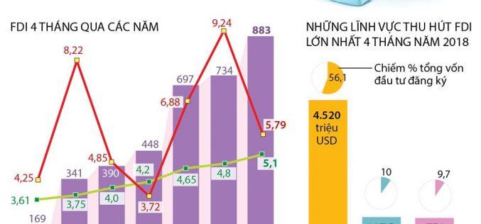 Những lĩnh vực thu hút FDI nhiều nhất 4 tháng đầu năm