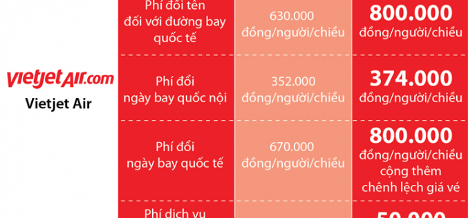 Hàng không đồng loạt điều chỉnh nhiều loại giá, phí từ 1/4/2018