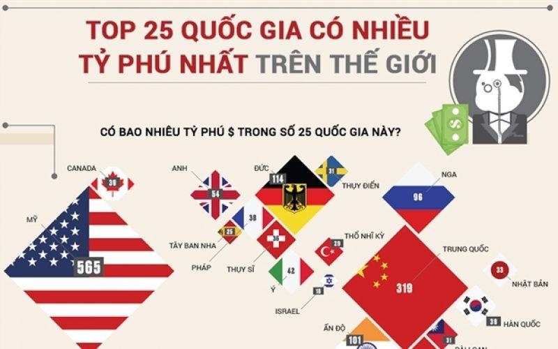 Top 25 quốc gia có nhiều tỷ phú nhất trên thế giới