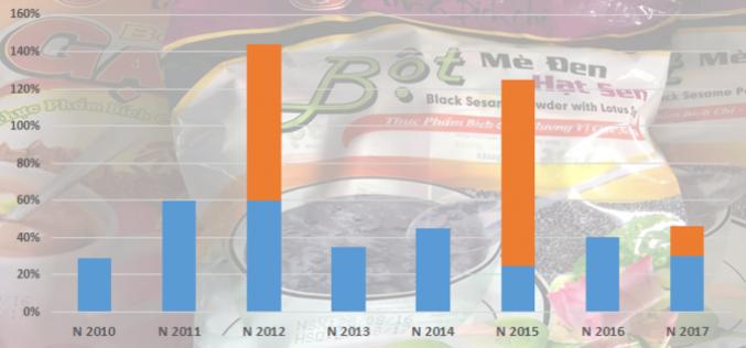 Thực phẩm Bích Chi: Chia cổ tức và cổ phiếu thưởng tỷ lệ 31%