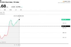 Chứng khoán sáng 29/5: Tâm lý ổn định lại, VN-Index lấy lại sắc xanh