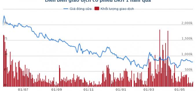 DRH: Chuẩn bị phát hành cổ phiếu thưởng tỷ lệ 20%