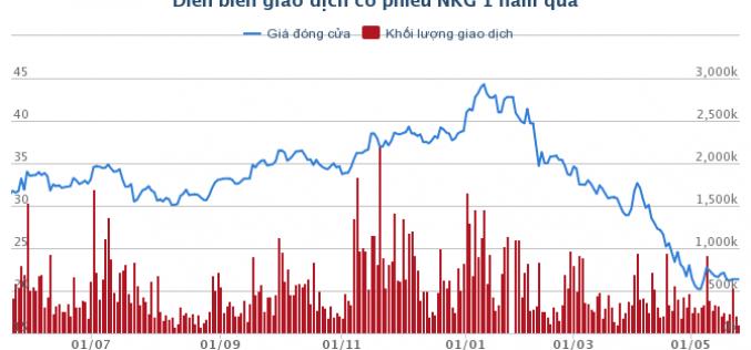 Thép Nam Kim: Chuẩn bị trả cổ tức bằng cổ phiếu đợt 2 năm 2017 tỷ lệ 40%