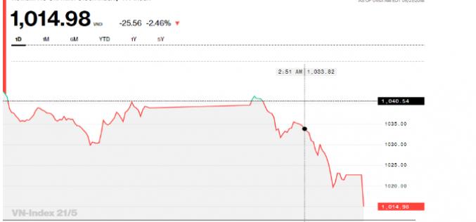 Chứng khoán chiều 21/5: Thêm một bẫy tăng giá, thị trường lại có một phiên gây thất vọng