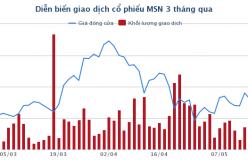 Chưa hết tháng 5, Masan ước lãi ròng 6 tháng đầu 2018 đạt 1.495 tỷ đồng, tăng 229%