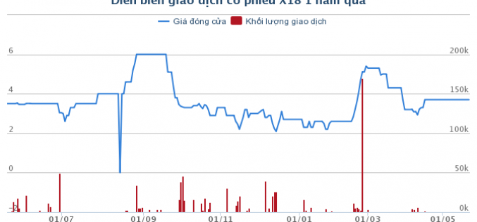 Công ty Xi măng X18: Vay nợ gấp 1,1 lần tài sản, quý I/2018 lỗ 25 tỷ đồng