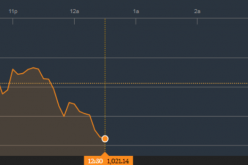 Chứng khoán sáng 18/5: Dù có thỏa thuận hơn tỷ USD, Index vẫn chưa được hưởng lợi từ VHM