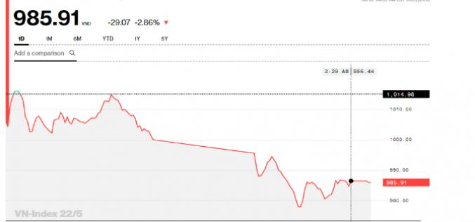 Chứng khoán chiều 22/5: Bán ra ồ ạt, VN-Index đã mất gần 19% từ đỉnh