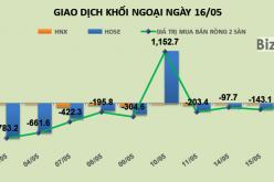 """Phiên 16/5: Đẩy VNM """"gẫy trend"""", khối ngoại rút ròng thêm 47 tỷ đồng khỏi thị trường"""
