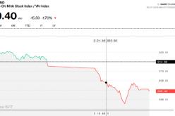 """VN-Index bị """"đạp"""" thủng 900 điểm trong phiên 5/7"""