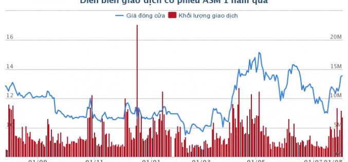 Lãi ròng Tập đoàn Sao Mai tăng 1,32 lần nhờ bán cá tăng và chuyển nhượng cổ phần